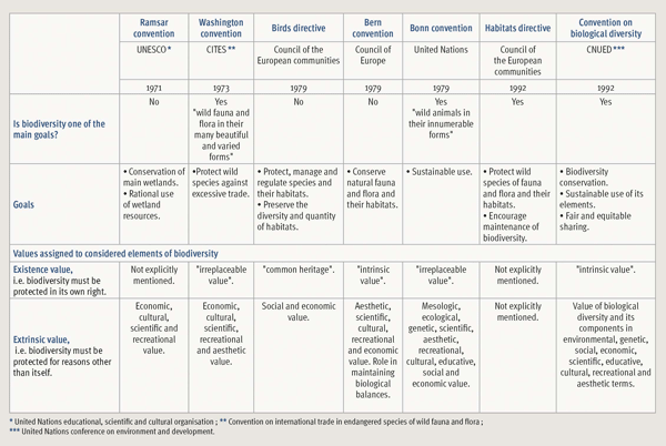 value of biodiversity Abstract the value of biodiversity is discussed at different levels including  market value, non- market values to humans, and the value of.